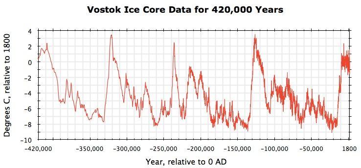 Climate Variation Amp Its Cosmic Origins