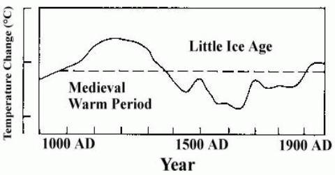 Temperature graph 1000 AD - 1900 AD